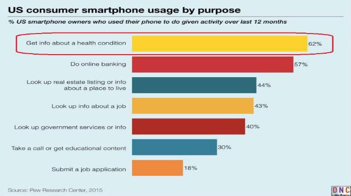 Mobile App Usage Data